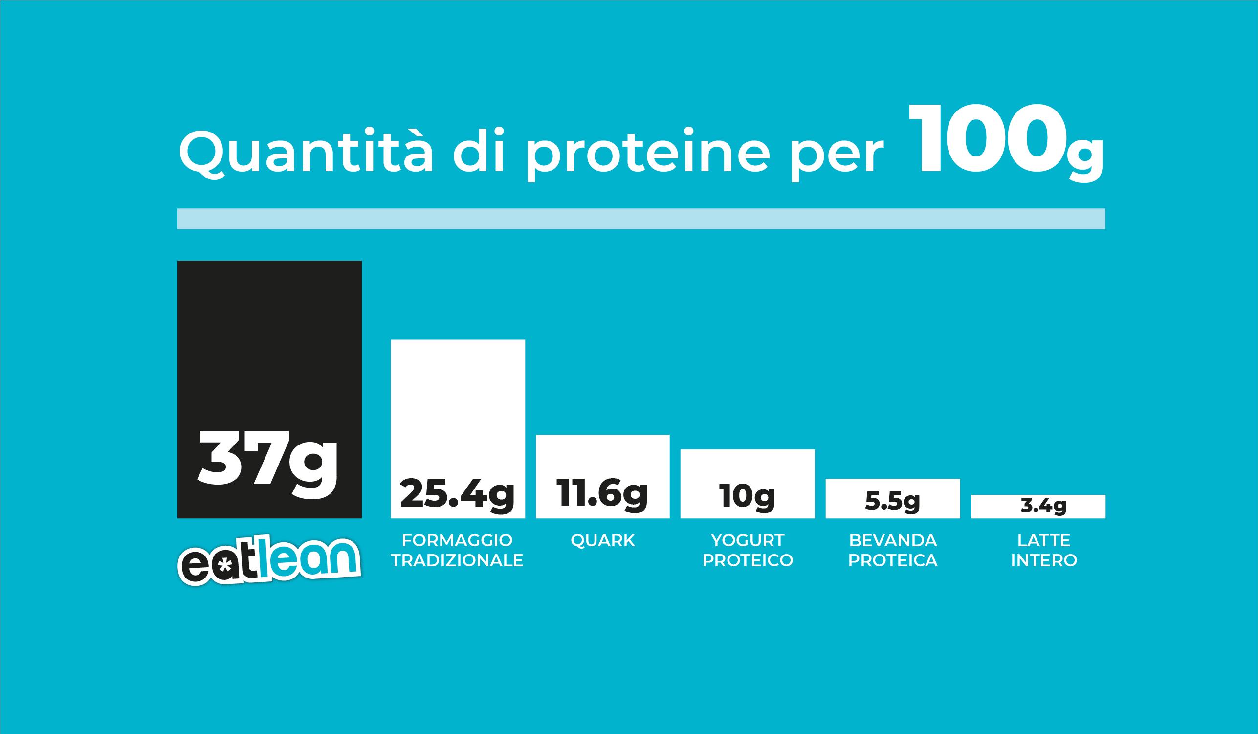Proteine, come e quando mangiarle?